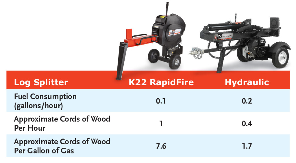 Log Splitter Gas Consumption